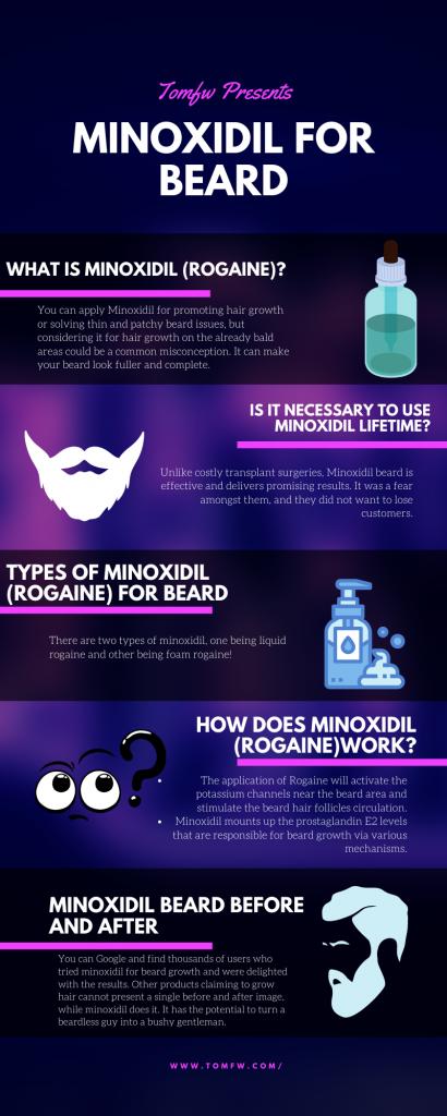 Minoxidil infographic